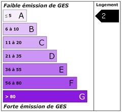 Emission de gaz à effet de serre : 2