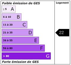 Emission de gaz à effet de serre : 22