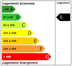 Consomation énergie : B