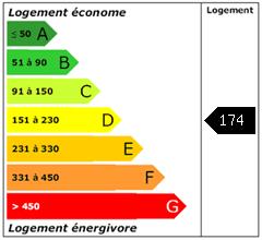 Consomation énergie : 174