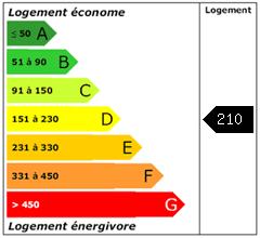 Consomation énergie : 210