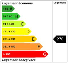 Consomation énergie : 270