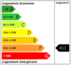 Consomation énergie : 411