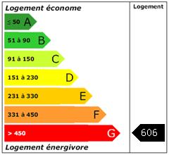 Consomation énergie : 606